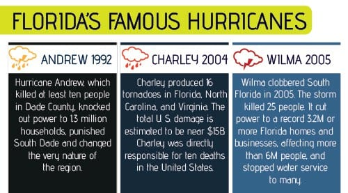 Famous-Hurricanes-South-Florida-Shiner-Law-Group